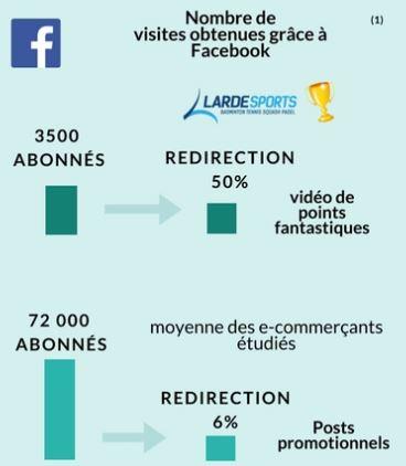 nombre de visites obtenues grâce à Facebook - secteur e-tennis