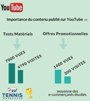 Importance du contenu publié sur Youtube - secteur e-tennis