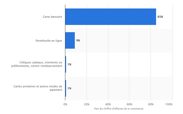 Répartition des ventes de produits en ligne en valeur selon les moyens de paiement (2016)