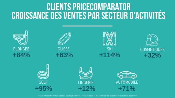 Clients PriceComparator : Croissance des ventes par secteur d'activités