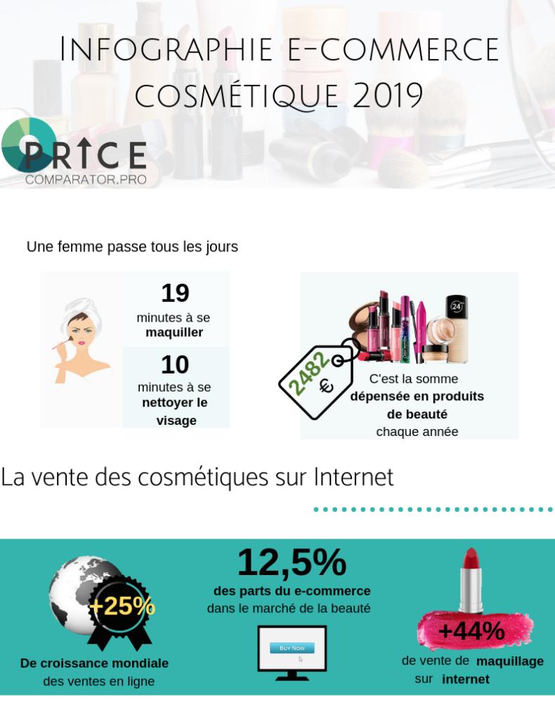 Infographie price comparator sur l'e-commerce cosmétiques 2019