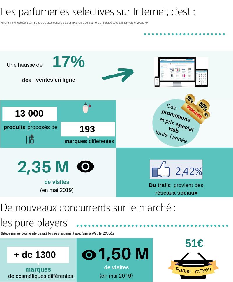 Infographie sur l'e-commerce dans les cosmétiques 2019
