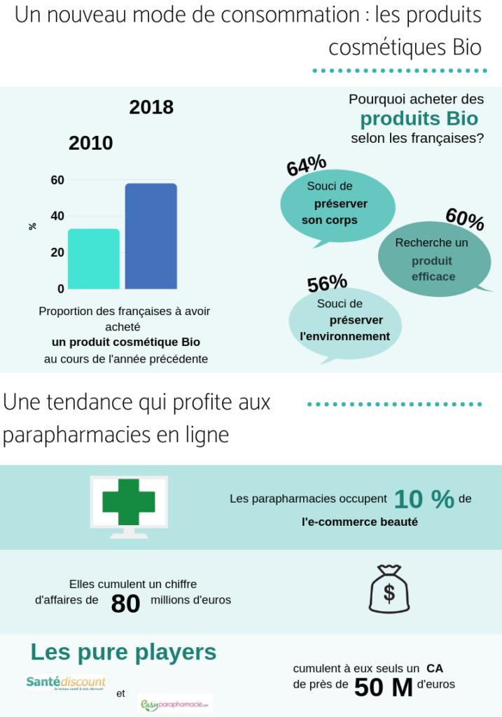 Infographie sur les parapharmacies en ligne