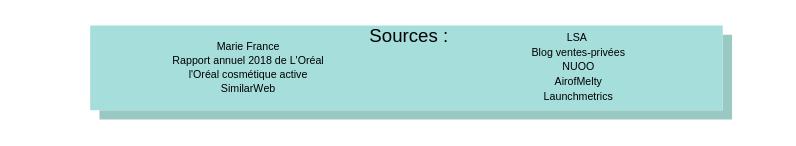 Source sur les informations récoltées pour réaliser l'infographie