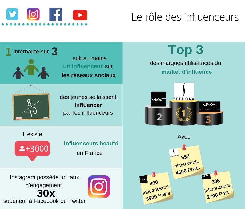 Infographie sur le rôle des influenceurs