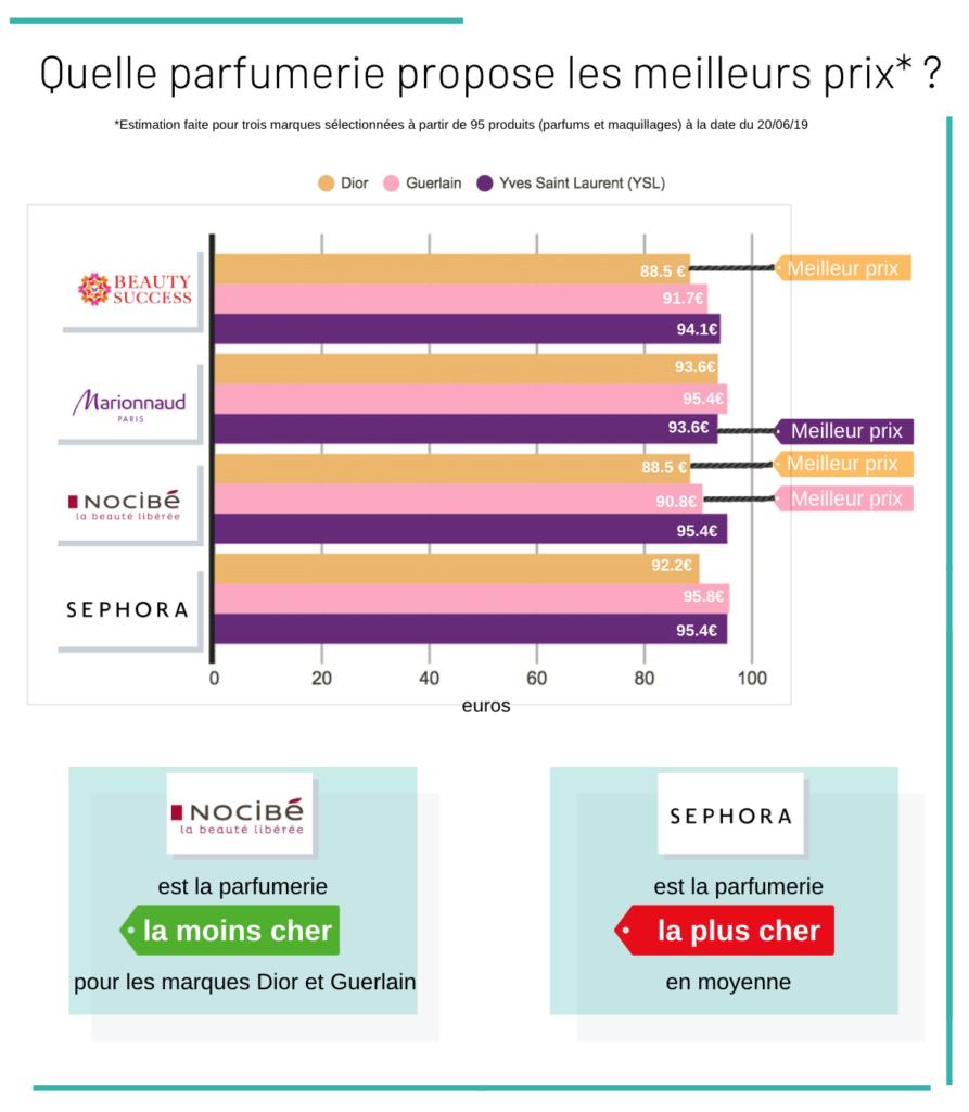 Etude et comparaison des prix selon les parfumeries en ligne en 2019