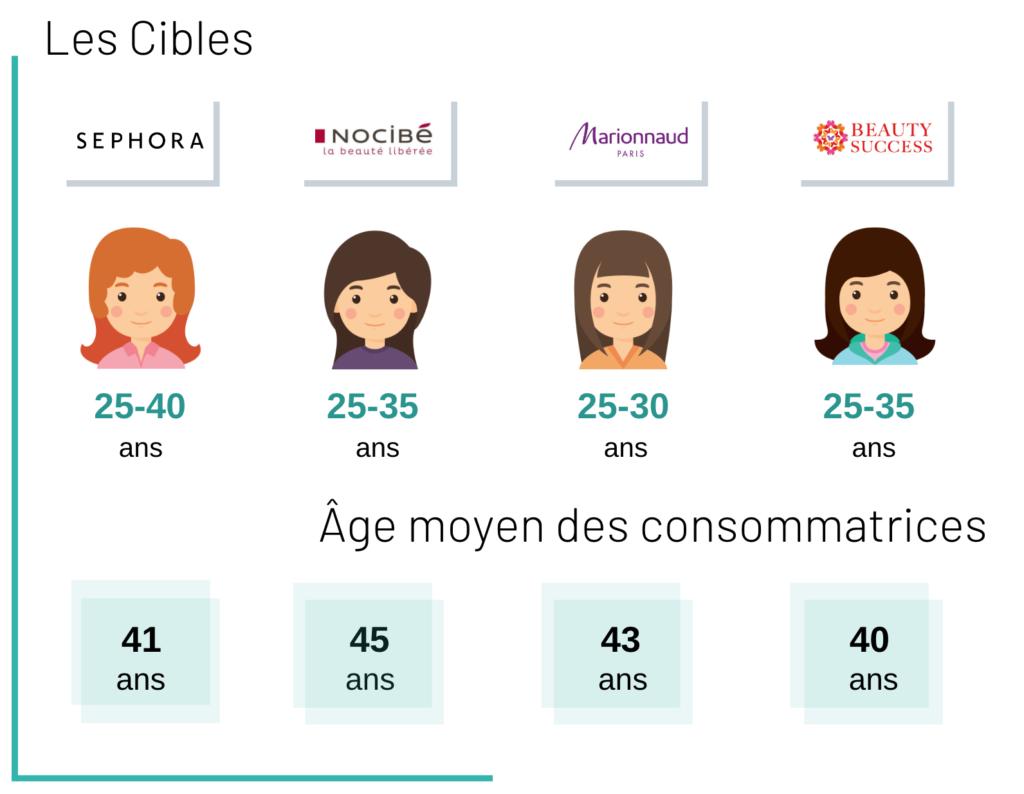 Les cibles et l'âge moyen des consommatrices
