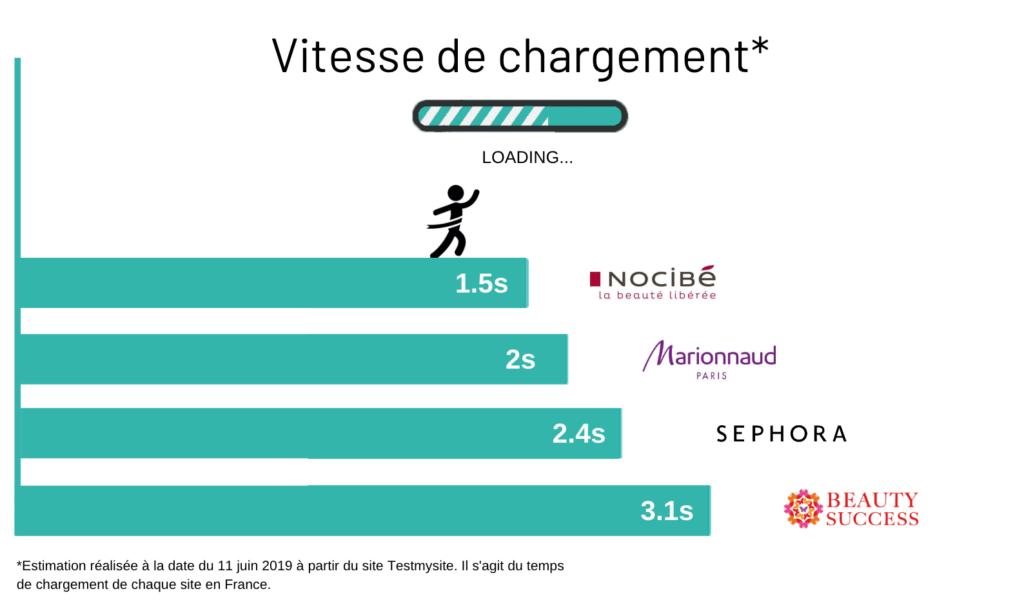 Vitesse de chargement des parfumeries en ligne en 2019