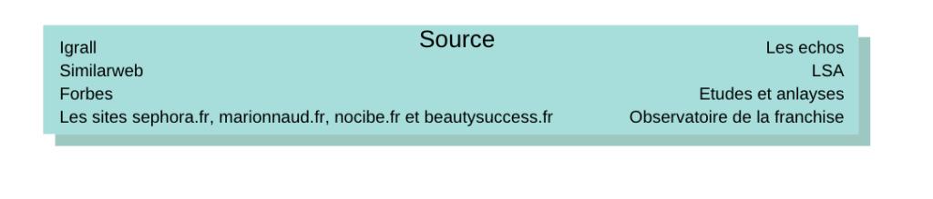Source pour l'infographie des parfumeries en ligne