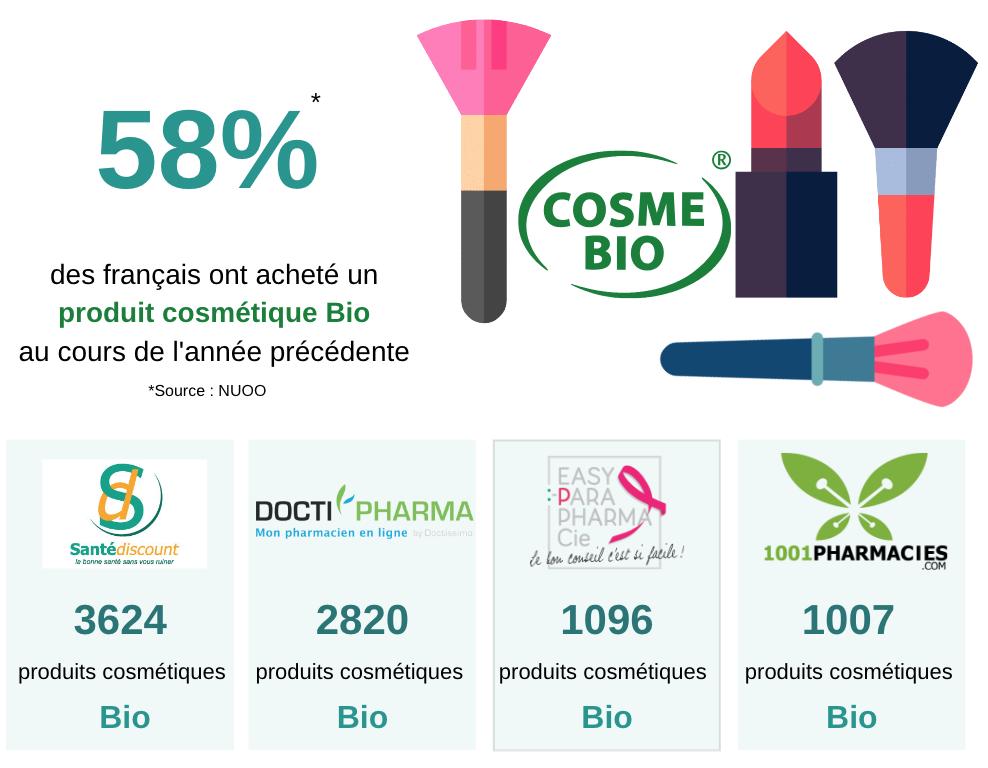 E-commerce des parapharmacie 2019 : la tendance de consommation des produits Bio