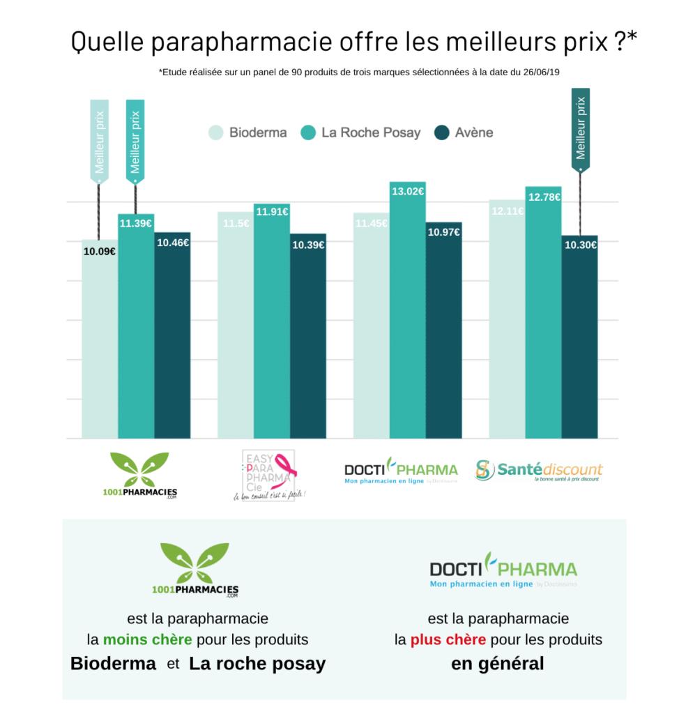 E-commerce des parapharmacies 2019