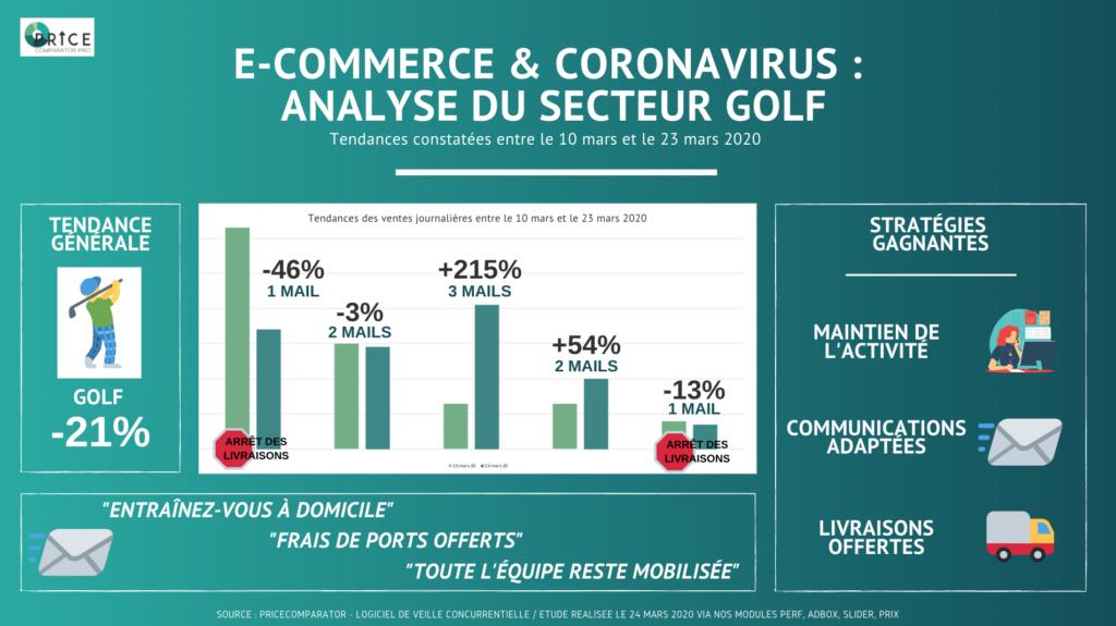 E-commerce et Coronavirus : Analyse du secteur golf, -21% de ventes journalières
