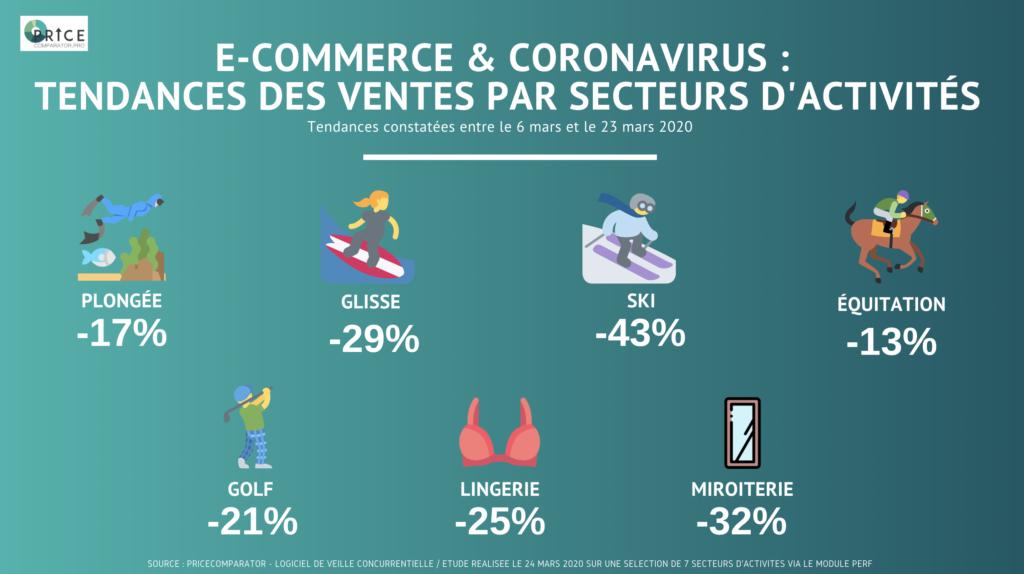 Coronavirus : Impact général sur le e-commerce