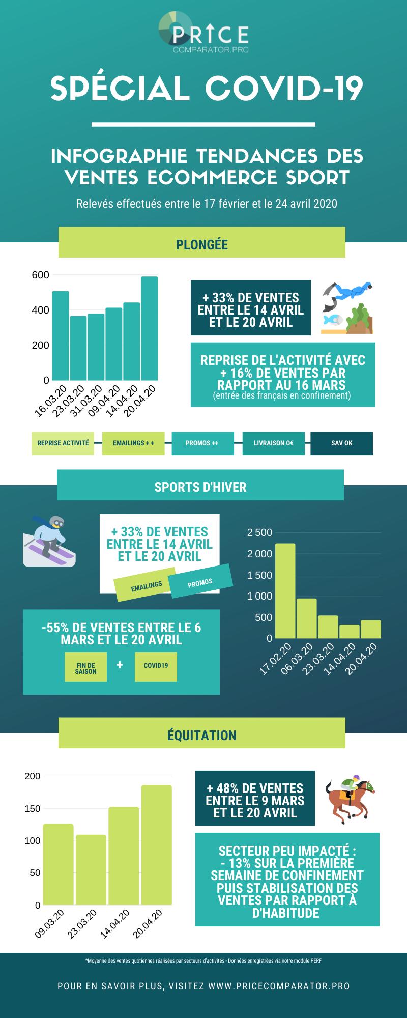 Infographie des tendances ecommerce - covid19