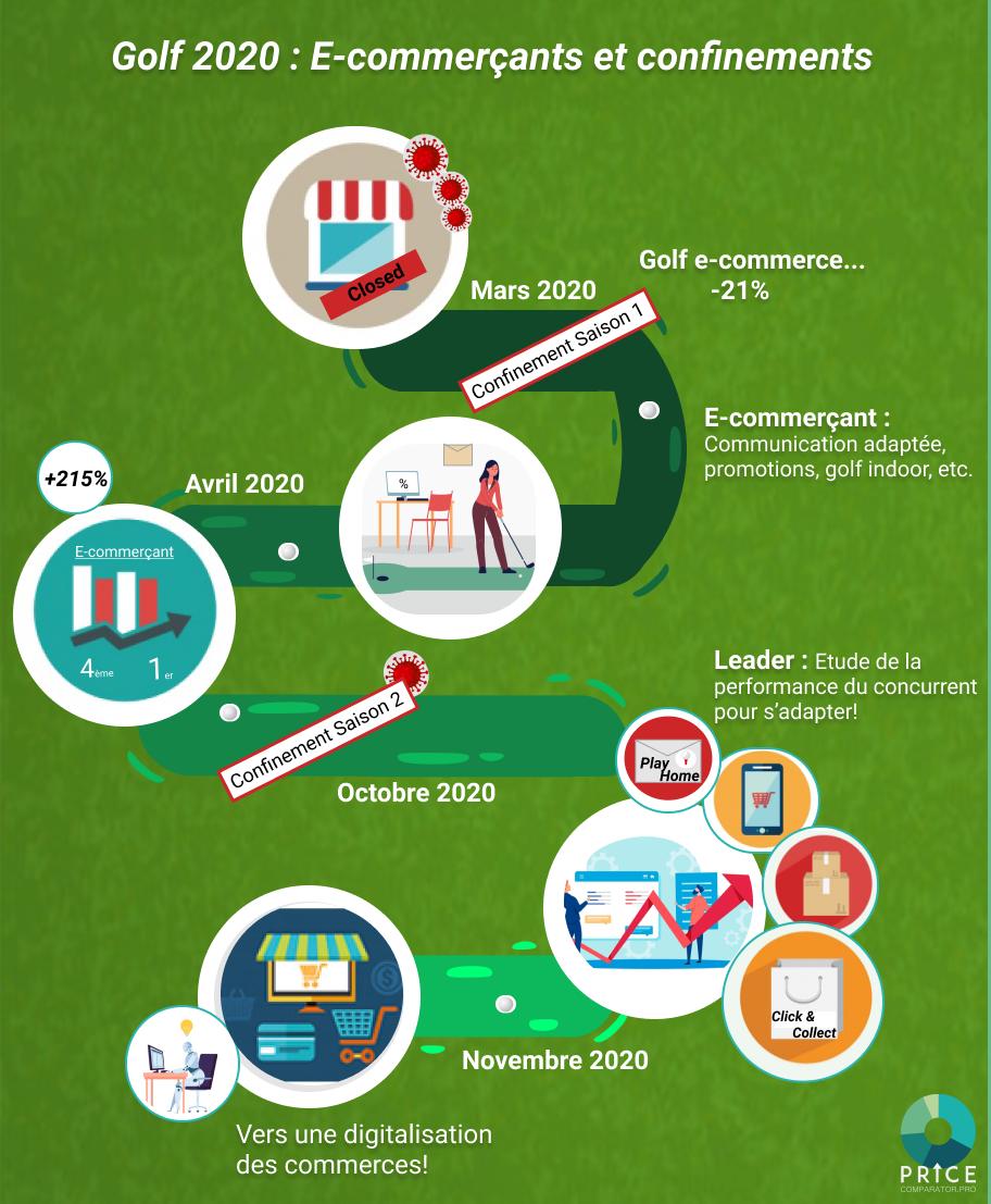 Infographie E-commerçants du secteur du golf confinements 2020