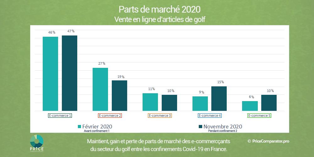 Parts de marchés des e-commerçants golf en 2020