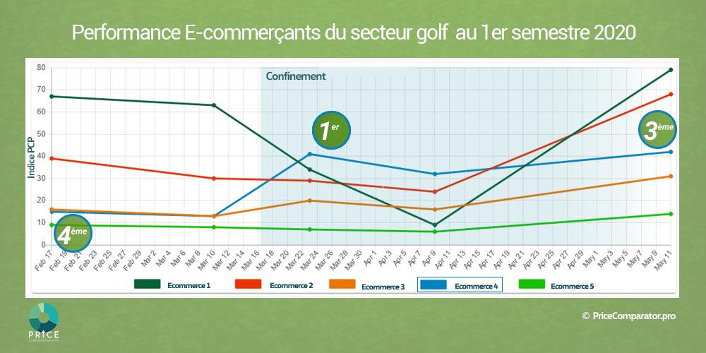 Performance e-commerçants golf, confinement mars 2020