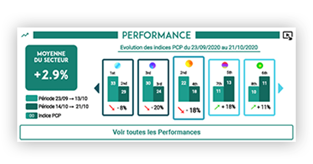 Alertes outil d'analyse de performance marketing PriceComparator