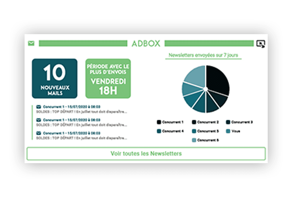 Alertes outil d'analyse des newsletters Adbox - PriceComparator