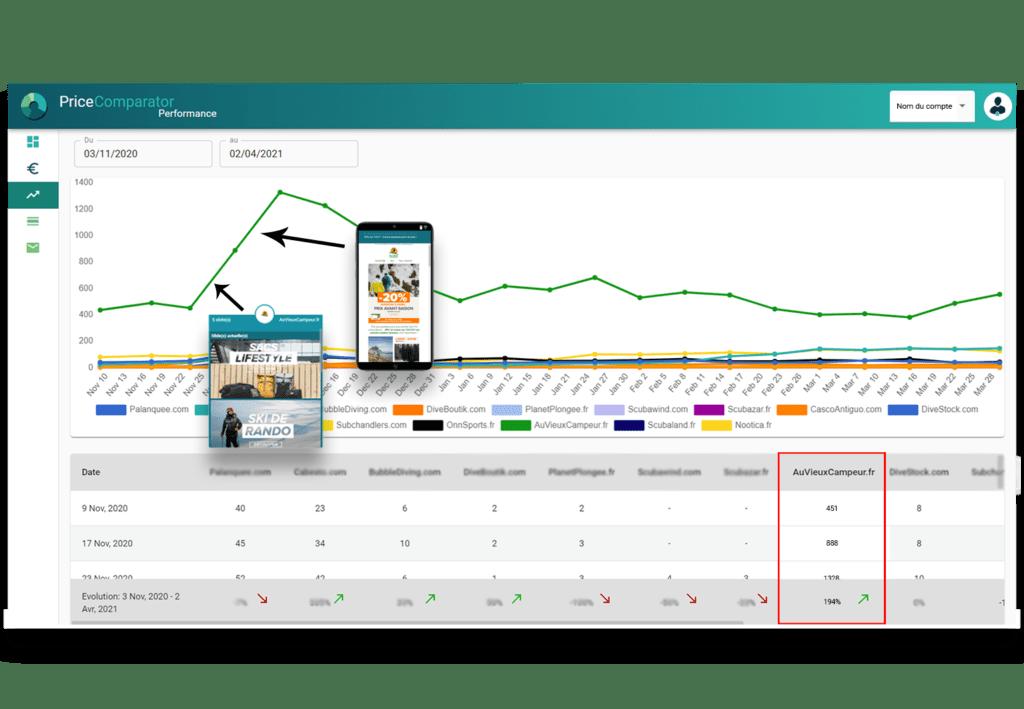 Analyse de performance marketing des sites surveiller pour comprendre les stratégies gagnantes - PriceComparator