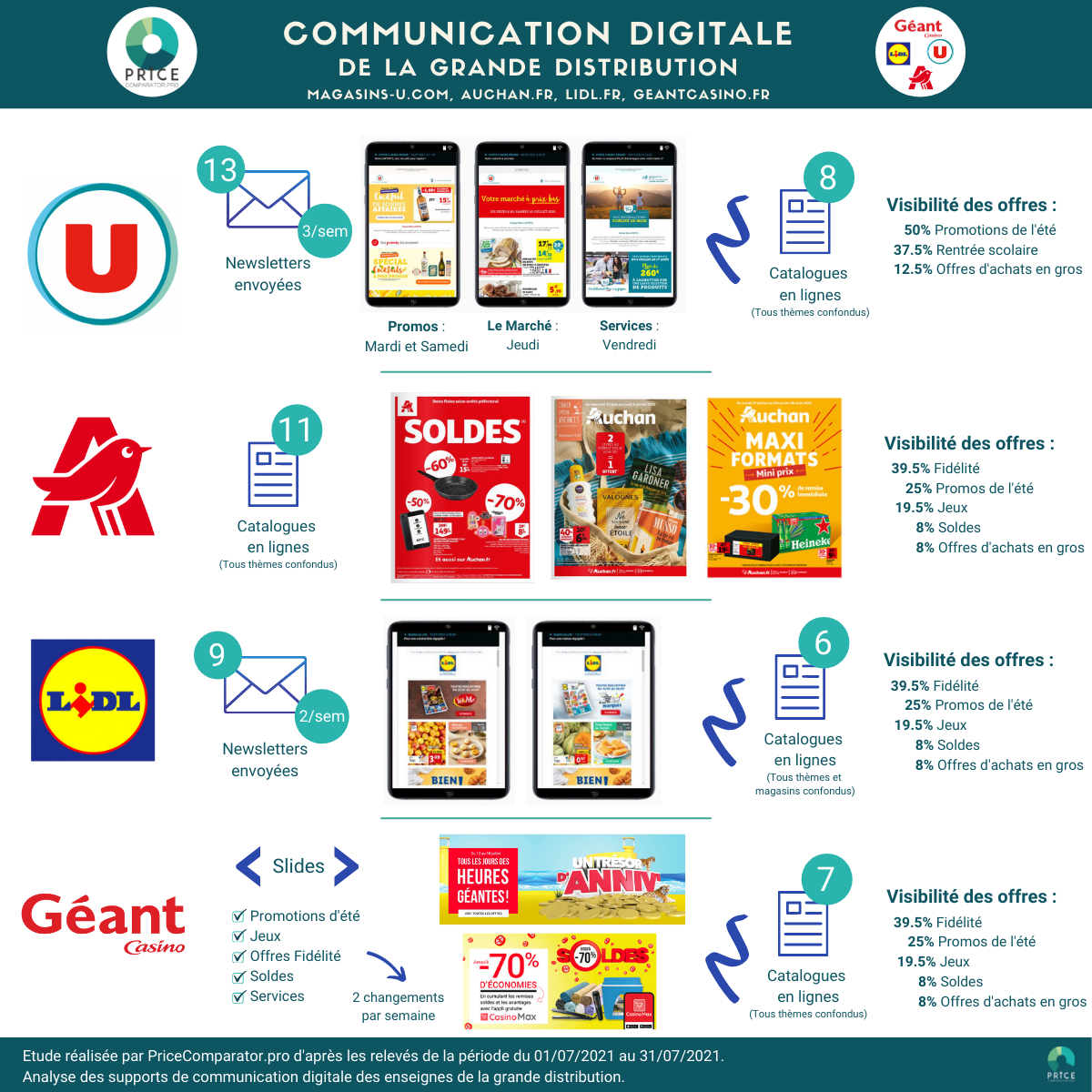 PriceComparator - Analyse des points forts de la communication digitale des enseignes de la grande distribution : Magasins U, Auchan, Lidl et Géant Casino (communication digitale de la grande distribution)