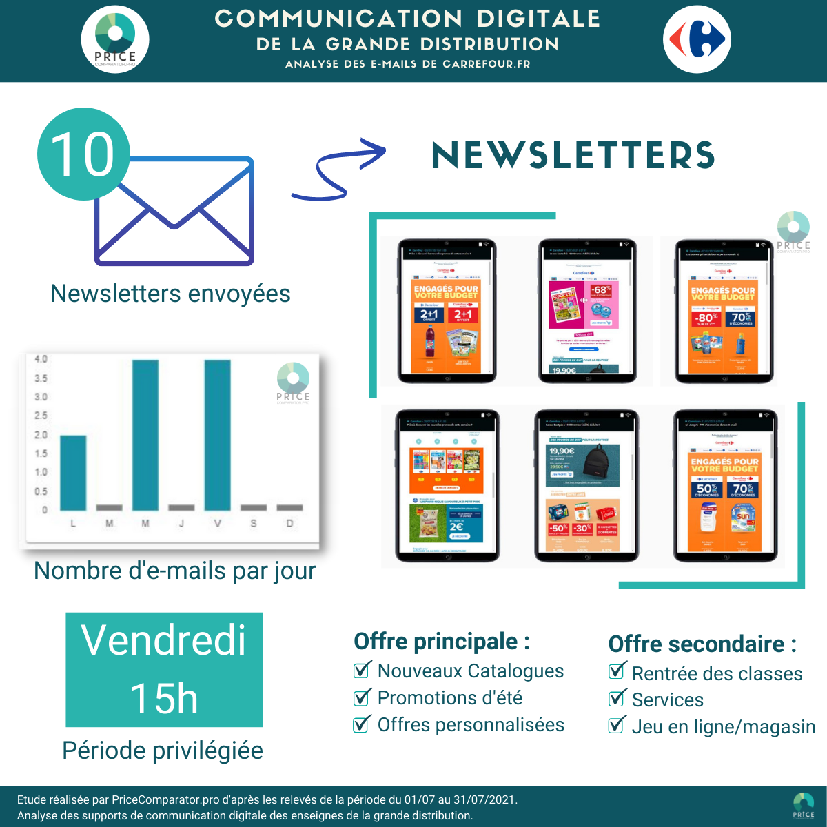 PriceComparator - Analyse de la stratégie d'envoi des Newsletters par Carrefour (juillet 2021)