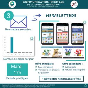 PriceComparator - Analyse de la stratégie d'envoi des Newsletter par Intermarché (juillet 2021)