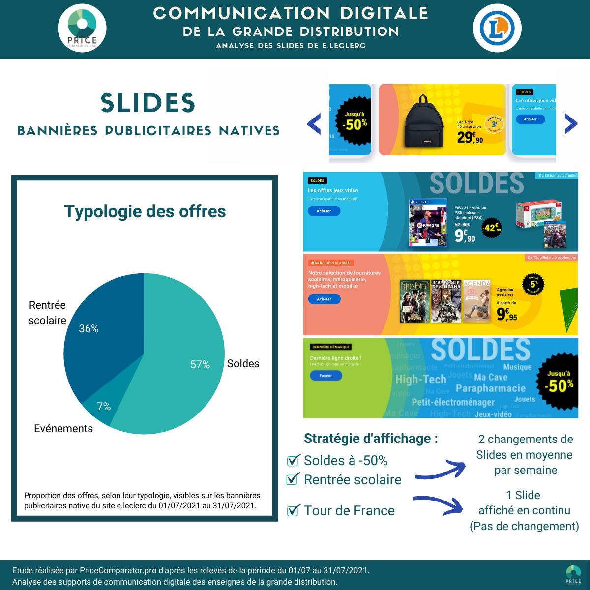 PriceComparator - Analyse des slides du site E.Leclerc (juillet 2021)